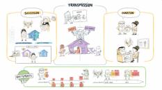 Schéma DME Transmissions